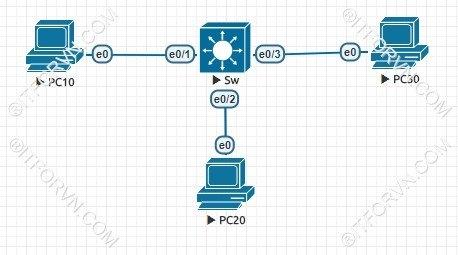 L4 11 Dinh tuyen VLAN - Tự Học CCNA-Lab 4 Cấu hình InterVLAN Routing