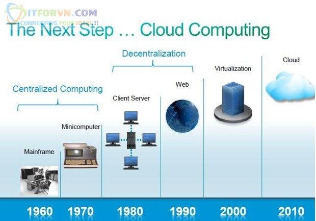 ITFORVN.COM 11-1 Microsoft Azure Toàn Tập - Tổng quan về Cloud và các concept về Cloud