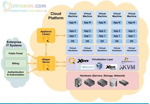 ITFORVN.COM 12 Microsoft Azure Toàn Tập - Tổng quan về Cloud và các concept về Cloud