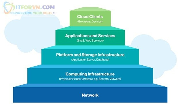 ITFORVN.COM 13 Microsoft Azure Toàn Tập - Tổng quan về Cloud và các concept về Cloud