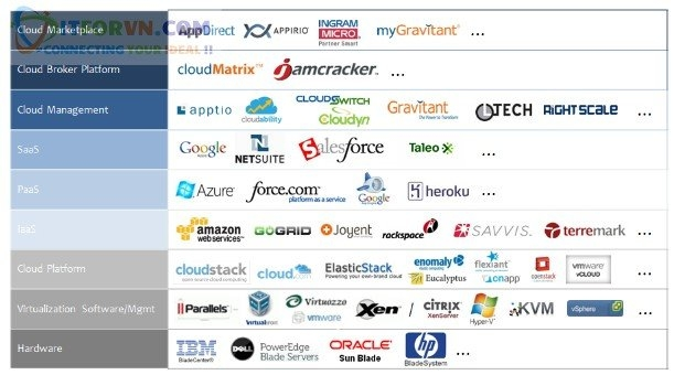 ITFORVN.COM 14 Microsoft Azure Toàn Tập - Tổng quan về Cloud và các concept về Cloud
