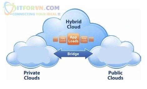 ITFORVN.COM 15 Microsoft Azure Toàn Tập - Tổng quan về Cloud và các concept về Cloud
