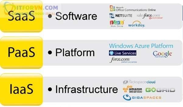 ITFORVN.COM 17 Microsoft Azure Toàn Tập - Tổng quan về Cloud và các concept về Cloud