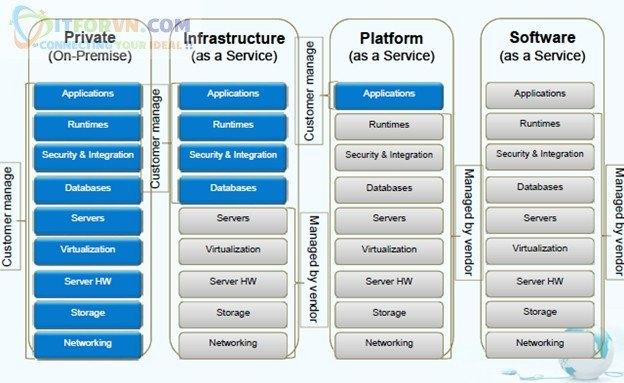 ITFORVN.COM 19 Microsoft Azure Toàn Tập - Tổng quan về Cloud và các concept về Cloud