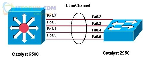 Etherchannel Topology