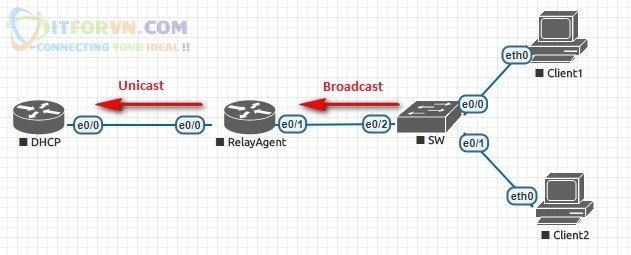 ITFORVN.COM DHCP-Relay-Agent-transit Tự Học CCNA Bài 9: Giao Thức DHCP cấp phát IP động Tự Học ccna ccna