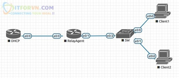 ITFORVN.COM DHCP-Relay-Agent Tự Học CCNA Bài 9: Giao Thức DHCP cấp phát IP động Tự Học ccna ccna