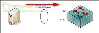 Load sharing của Etherchannel