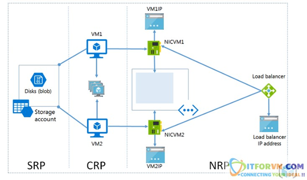 Untitled 1 - Microsoft Azure Toàn Tập - Lab 1: Tạo máy ảo trong Azure với Azure Resource Manager