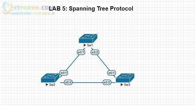 ITFORVN.COM H1.-Sơ-đồ-bài-lab-STP Tự Học CCNA-Lab 5 Cấu hình STP