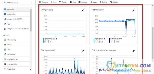 a18 - Microsoft Azure Toàn Tập - Lab 2: Kết nối máy ảo trong Azure với Azure Resource Manager