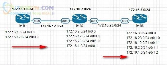 R1 Tiến hành quảng bá Subnet bằng RIP