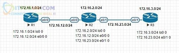 Bảng định tuyến của các Router