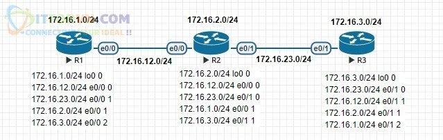 Bảng định tuyến của các Router khi mạng đã hội tụ.