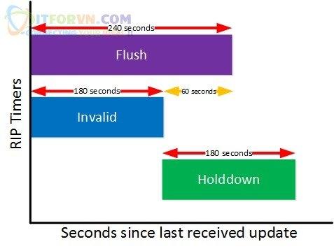 Các giá trị timer của giao thức định tuyến RIP