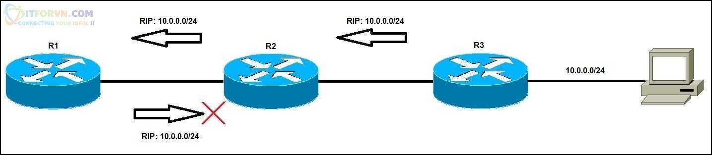 Luật Split Horizon chống loop của RIP