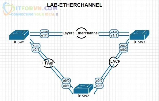 ITFORVN.COM H1.-Lab-Diagram Tự Học CCNA Lab 7: Cấu hình Etherchannel Tự học ccnax tu hoc ccna PAgP mode on Layer3 Etherchannel lacp lab etherchannel lab ccna IEEE 802.3ad etherchannel 802.3ad