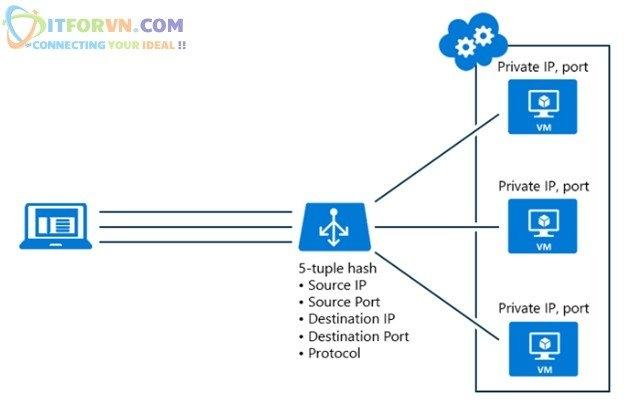 Untitled - Microsoft Azure Toàn Tập – Lab 4: Cấu Hình Cân Bằng Tải Trong Azure với Azure Resource Manager