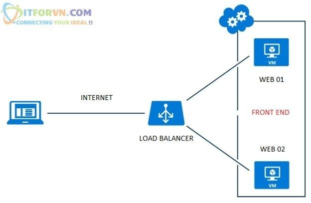Untitled1 - Microsoft Azure Toàn Tập – Lab 4: Cấu Hình Cân Bằng Tải Trong Azure với Azure Resource Manager
