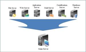 ITFORVN.COM 1-300x182 TỔNG QUAN VỀ CÔNG NGHỆ ẢO HÓA VMware - Part1