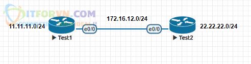 ITFORVN.COM H.15-Sơ-đồ-bài-lab-debug-EIGRP-packets Tự Học CCNA Bài 13: Giao thức EIGRP