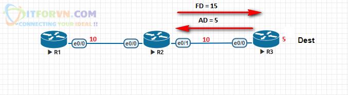 ITFORVN.COM H3.-R2-gửi-lại-thông-số-FD Tự Học CCNA Bài 13: Giao thức EIGRP