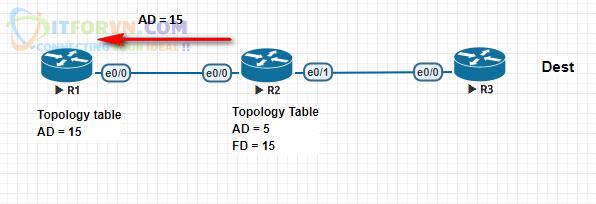 ITFORVN.COM H5.-R2-gửi-thông-số-AD-đến-cho-R1 Tự Học CCNA Bài 13: Giao thức EIGRP