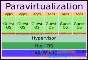 New0002 - Tổng Quan Về Công Nghệ Ảo Hoá VMware – Part2