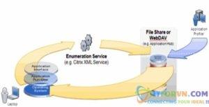 ITFORVN.COM New0003-300x154 TỔNG QUAN VỀ CÔNG NGHỆ ẢO HÓA VMware – Part2