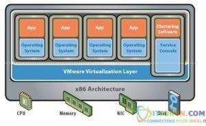 New0005 - Tổng Quan Về Công Nghệ Ảo Hoá VMware – Part2
