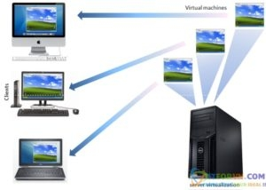 New0006 - Tổng Quan Về Công Nghệ Ảo Hoá VMware – Part2