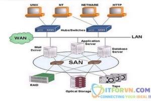 ITFORVN.COM New0008-300x200 TỔNG QUAN VỀ CÔNG NGHỆ ẢO HÓA VMware – Part2