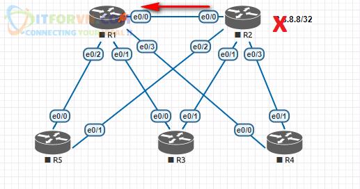 ITFORVN.COM H13.-Cơ-chế-gửi-Query-sau-khi-cấu-hình-stub Tự Học CCNA Bài 15: Giao thức EIGRP