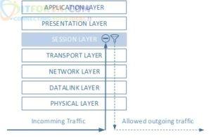 H3 Circuit level firewall - Tổng quan về tường lửa - pfsense - part 1