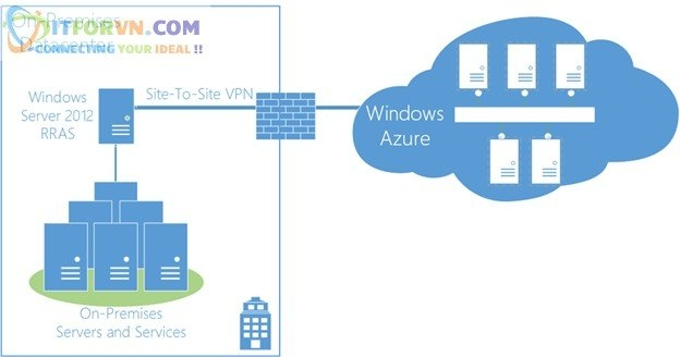 ITFORVN.COM Untitled1 Microsoft Azure Toàn Tập – Lab 5: Cấu hình VPN point to site trên Azure -  Azure Resource Manager vpn point to site vpn point to point vpn azure arm vpn azure point to site vpn azure point to point vpn azure azure vpn