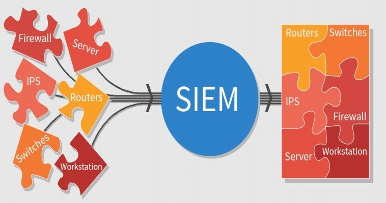 ITFORVN.COM Giai-Phap-SIEM-2 Giải pháp SIEM cho doanh nghiệp