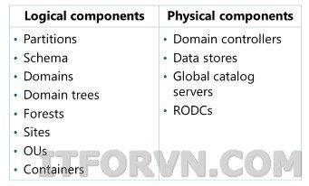 ITFORVN.COM image001 [Tự Học MCSA 2019] Bài 2.1: Lý thyết Active Directory Domain Service Windows Server Active Directory