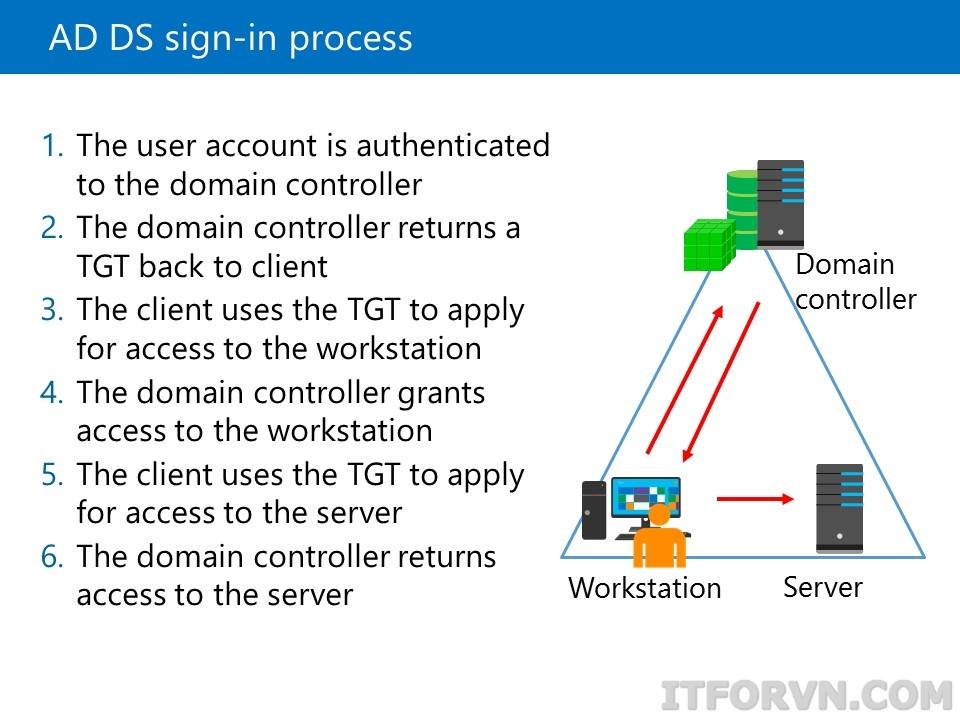 ITFORVN.COM image002 [Tự Học MCSA 2019] Bài 2.1: Lý thyết Active Directory Domain Service Windows Server Active Directory