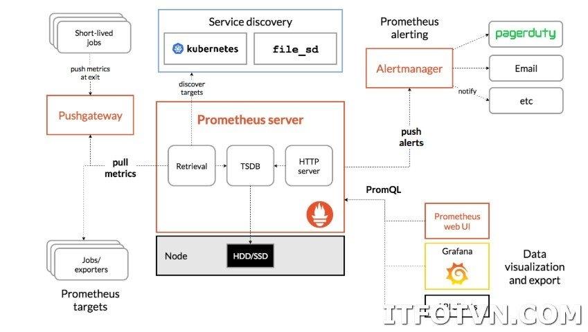 ITFORVN.COM 2019-06-05_120557-1 Giới thiệu về Prometheus và Grafana - giải pháp tối ưu cho hệ thống Monitor. Prometheus Monitor Grafana