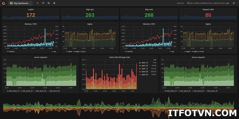 ITFORVN.COM Grafana-Analytics-Monitoring-Software Giới thiệu về Prometheus và Grafana - giải pháp tối ưu cho hệ thống Monitor. Prometheus Monitor Grafana