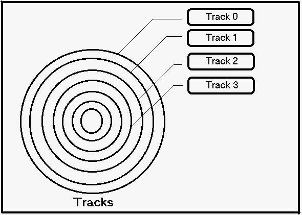 ITFORVN.COM track Thành Phần - Nguyên Lý - Cách Hoạt Động Và Lưu Trữ Dữ Liệu Của Ổ Cứng Cơ (HDD & SAS) Storage