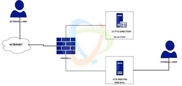 ITFORVN.COM 2 [Jitisi-Meet] Phần 1 - Xây dựng hệ thống Jitsi-Meeting cho doanh nghiệp. jitsi-meeting jitsi tich hop windows active directory jitsi tich hop ms ad Jitsi tich hop active directory Jitsi Meet