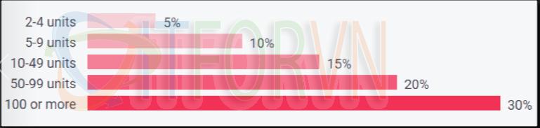 12.Volume discount percentages for Advanced Installer licensing - Advanced Installer: Đóng gói ứng dụng cho IT pros và developers