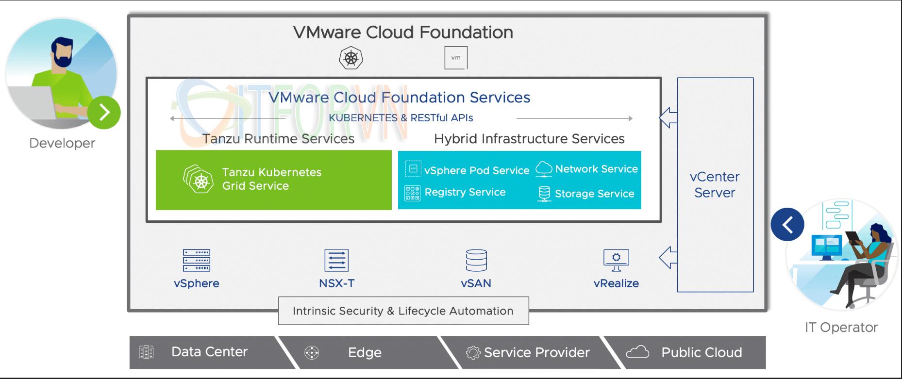 ITFORVN.COM 2-2 VMware vSphere 7: 10 lý do tại sao vsphere7 vmware