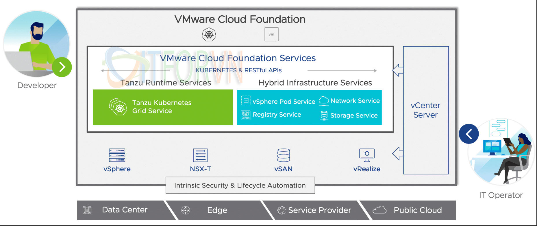 2 2 - VMware vSphere 7: 10 lý do tại sao