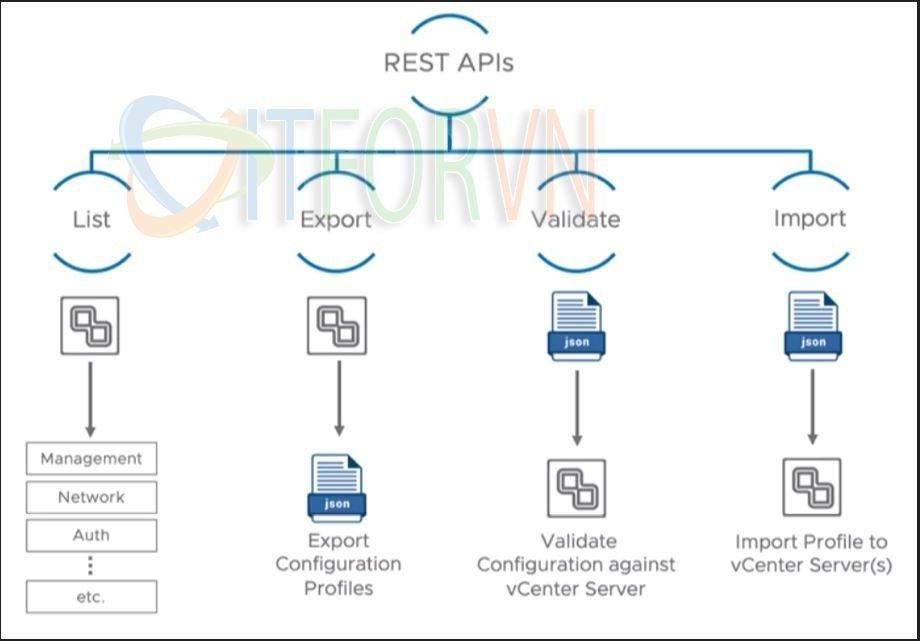 ITFORVN.COM 3 VMware vSphere 7: 10 lý do tại sao vsphere7 vmware