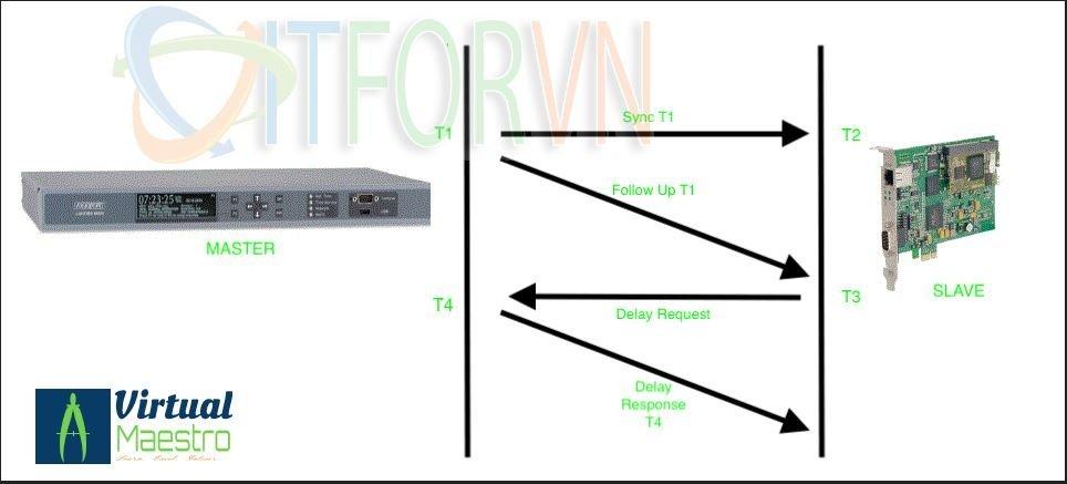 ITFORVN.COM 9 VMware vSphere 7: 10 lý do tại sao vsphere7 vmware