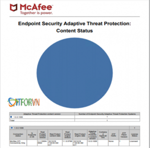 ITFORVN.COM Untitled5-7-300x296 Quản trị tập trung các giải pháp Bảo mật dành cho doanh nghiệp_Part 3