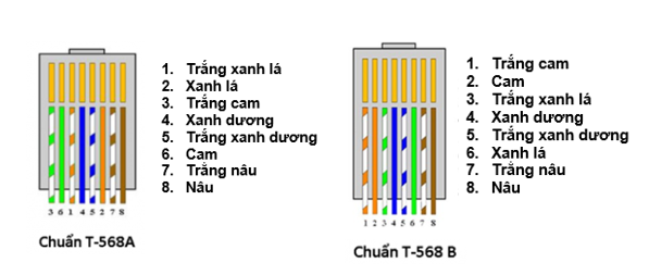 ITFORVN.COM A-B DÂY TRUYỀN TÍN HIỆU - Part 1 networking Ethernet cable network cable