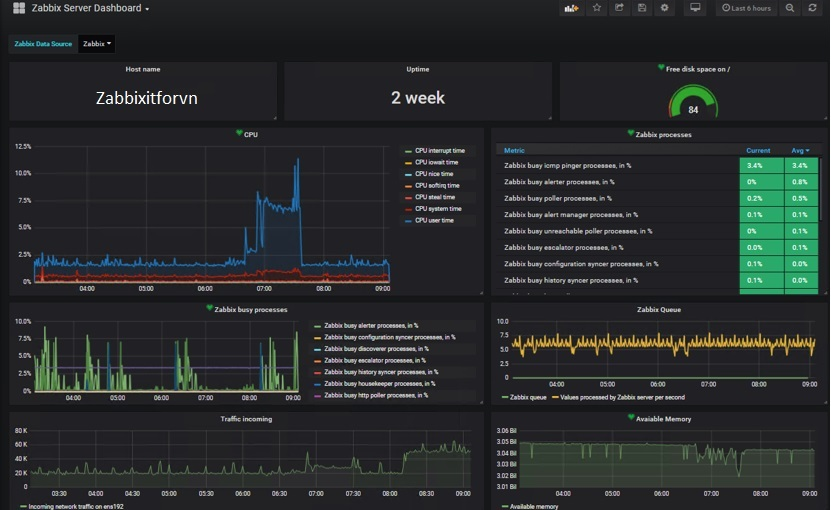 ITFORVN.COM zabbix-8.10 Zabbix monitoring network 8: Zabbix Grafana